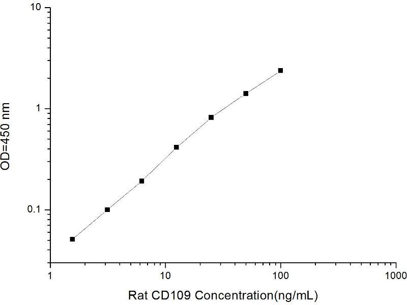CD109 Molecule (CD109) ELISA Kit