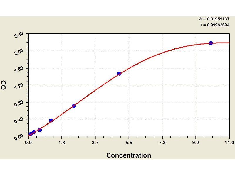 Endothelin Receptor Type A (EDNRA) ELISA Kit (2)