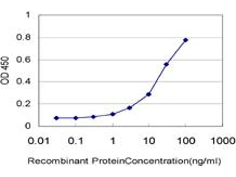 ELISA image for anti-Calcyclin Binding Protein (CACYBP) (AA 1-228) antibody (ABIN565329)