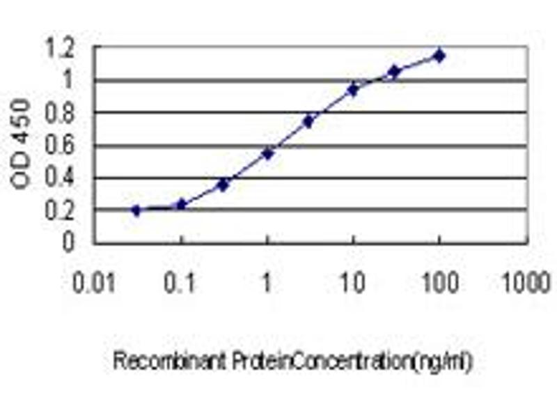 ELISA image for anti-Erythropoietin Receptor (EPOR) (AA 31-130), (partial) antibody (ABIN560776)