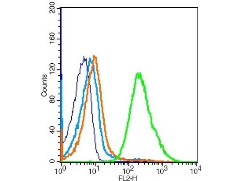 Flow Cytometry (FACS) image for anti-Toll-Like Receptor 1 (TLR1) antibody (ABIN736373)