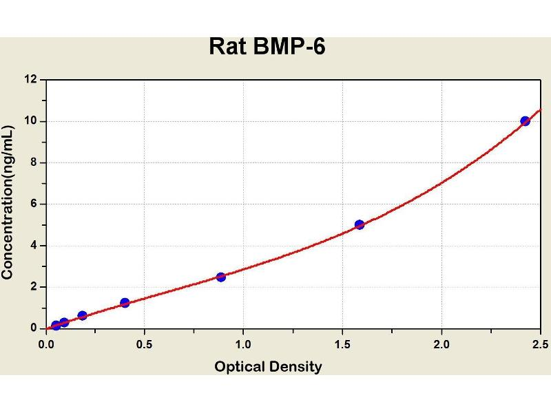 Bone Morphogenetic Protein 6 (BMP6) ELISA Kit