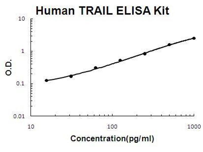 Tumor Necrosis Factor (Ligand) Superfamily, Member 10 (TNFSF10) ELISA Kit