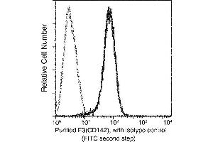 Image no. 2 for anti-Coagulation Factor III (thromboplastin, Tissue Factor) (F3) (AA 1-251) antibody (ABIN1999925)