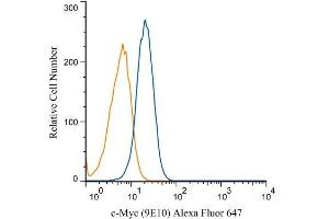 Flow Cytometry (FACS) image for anti-V-Myc Myelocytomatosis Viral Oncogene Homolog (Avian) (MYC) antibody (Alexa Fluor 647) (ABIN4285732)