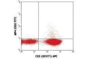 Flow Cytometry (FACS) image for anti-Interleukin 4 (IL4) antibody (FITC) (ABIN2661947)