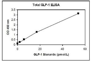Image no. 1 for Glucagon-like peptide 1 (GLP-1) ELISA Kit (ABIN1305172)