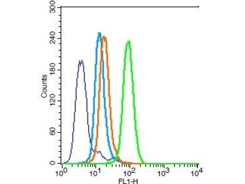 Flow Cytometry (FACS) image for anti-BCL2-Associated X Protein (BAX) (AA 60-110) antibody (ABIN725390)