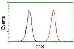 Flow Cytometry (FACS) image for anti-Complement Component 1, S Subcomponent (C1S) antibody (ABIN4299882)