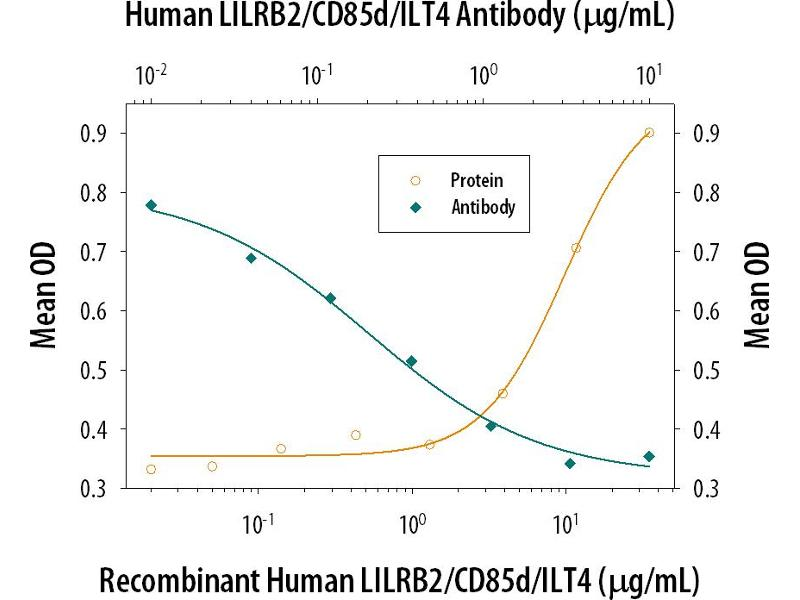 Neutralization (Neut) image for anti-Leukocyte Immunoglobulin-Like Receptor, Subfamily B (With TM and ITIM Domains), Member 2 (LILRB2) (AA 24-458) antibody (ABIN4899828)