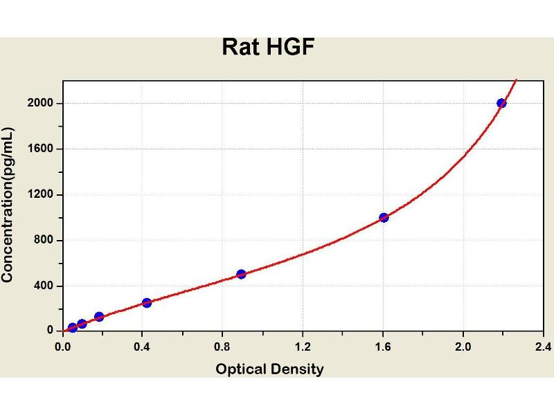 Hepatocyte Growth Factor (Hepapoietin A, Scatter Factor) (HGF) ELISA Kit