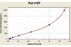 ELISA image for Hepatocyte Growth Factor (Hepapoietin A, Scatter Factor) (HGF) ELISA Kit (ABIN1115406)