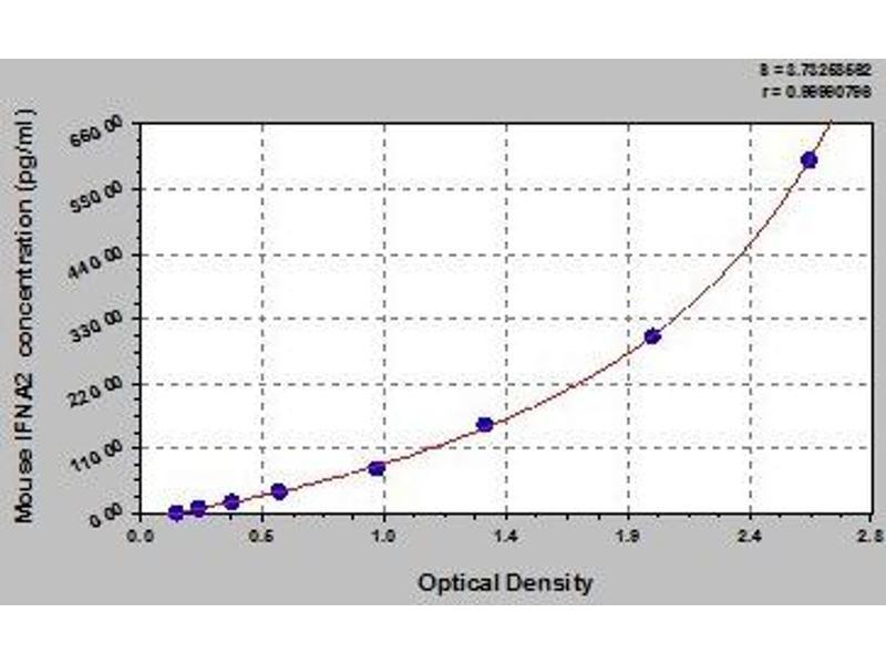 Interferon, alpha 2 (IFNA2) ELISA Kit
