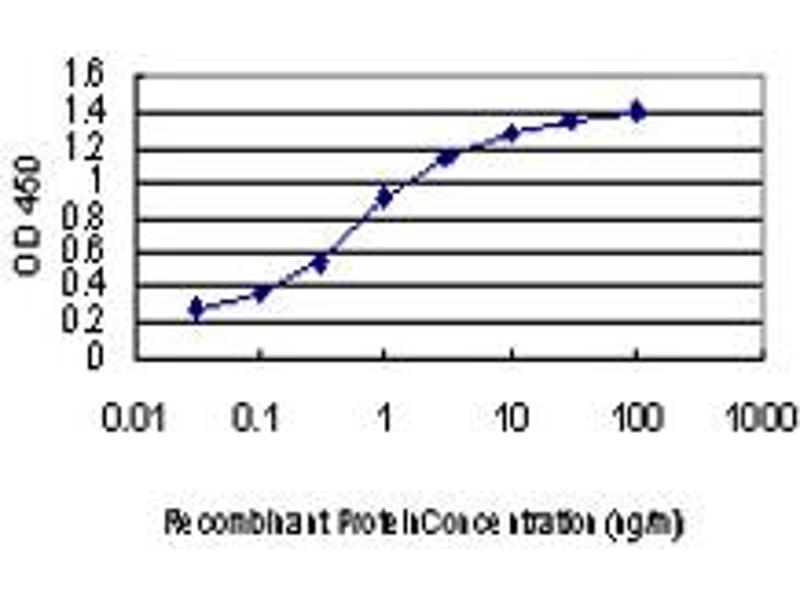 ELISA image for anti-FGFR2 antibody (Fibroblast Growth Factor Receptor 2) (AA 621-723) (ABIN560876)
