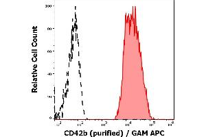 Image no. 2 for anti-Glycoprotein Ib (Platelet), alpha Polypeptide (GP1BA) antibody (ABIN2752000)