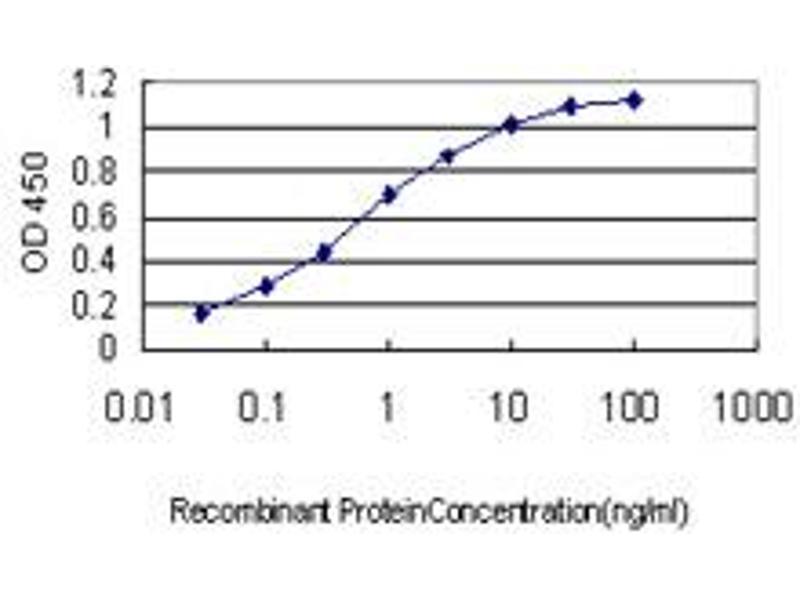 ELISA image for anti-EPH Receptor A3 (EPHA3) (AA 202-326), (partial) antibody (ABIN560754)
