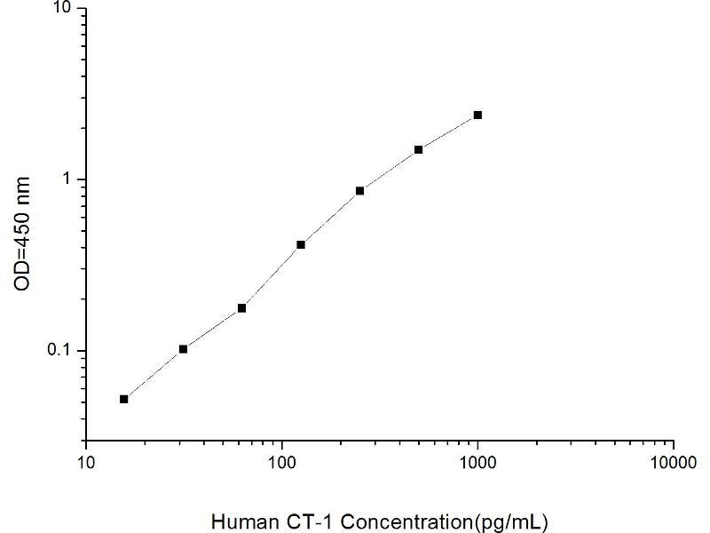Cardiotrophin 1 (CTF1) ELISA Kit (2)