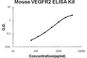 Image no. 1 for Kinase insert Domain Receptor (A Type III Receptor tyrosine Kinase) (KDR) ELISA Kit (ABIN1889306)
