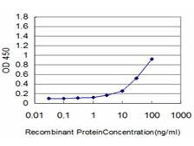 ELISA image for anti-KRT18 antibody (Keratin 18) (AA 1-430) (ABIN517404)