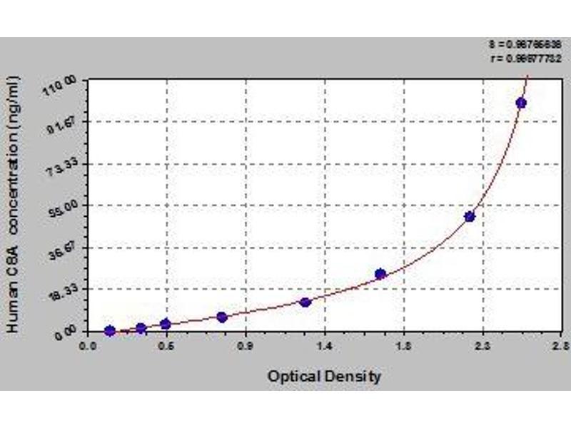 Complement Component 8, alpha Polypeptide (C8A) ELISA Kit