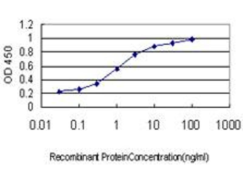 ELISA image for anti-Kringle Containing Transmembrane Protein 1 (KREMEN1) (AA 310-391), (partial) antibody (ABIN566527)