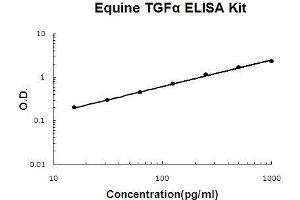 Image no. 1 for Transforming Growth Factor, alpha (TGFA) ELISA Kit (ABIN5510561)