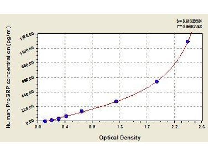 Pro-Gastrin-Releasing Peptide (ProGRP) ELISA Kit