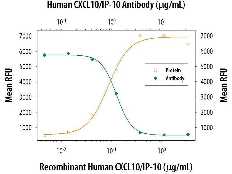 Neutralization (Neut) image for anti-Chemokine (C-X-C Motif) Ligand 10 (CXCL10) (AA 22-98) antibody (ABIN4899708)