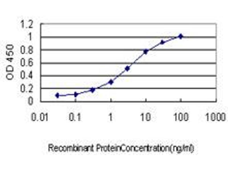 ELISA image for anti-Protein Kinase C, alpha (PKCa) (AA 563-672), (partial) antibody (ABIN562379)