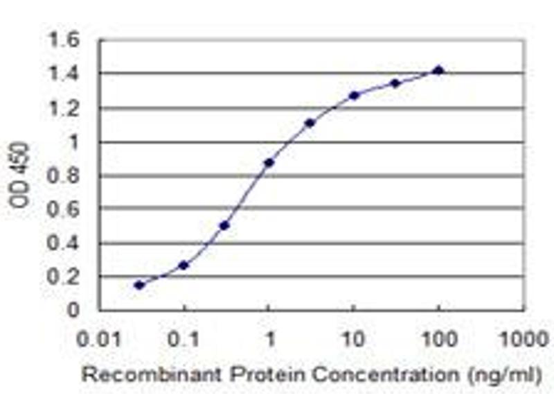 ELISA image for anti-Interleukin 1 Receptor Antagonist (IL1RN) (AA 1-159), (full length) antibody (ABIN517006)