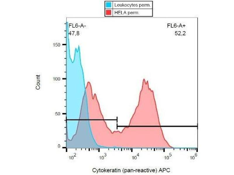 Flow Cytometry (FACS) image for anti-Cytokeratin 1 (KRT1) antibody (ABIN4302136)