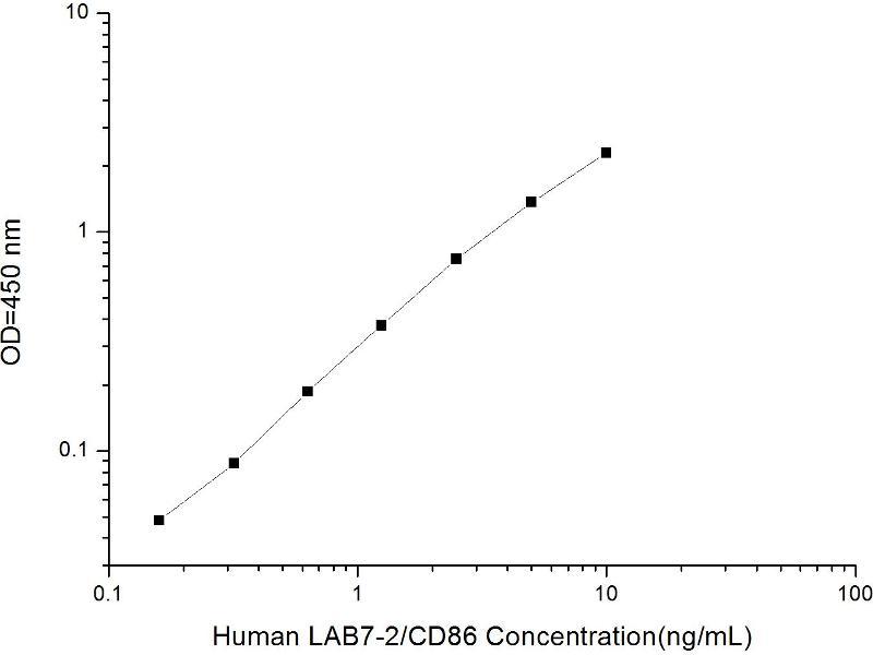 CD86 Molecule (CD86) ELISA Kit (2)