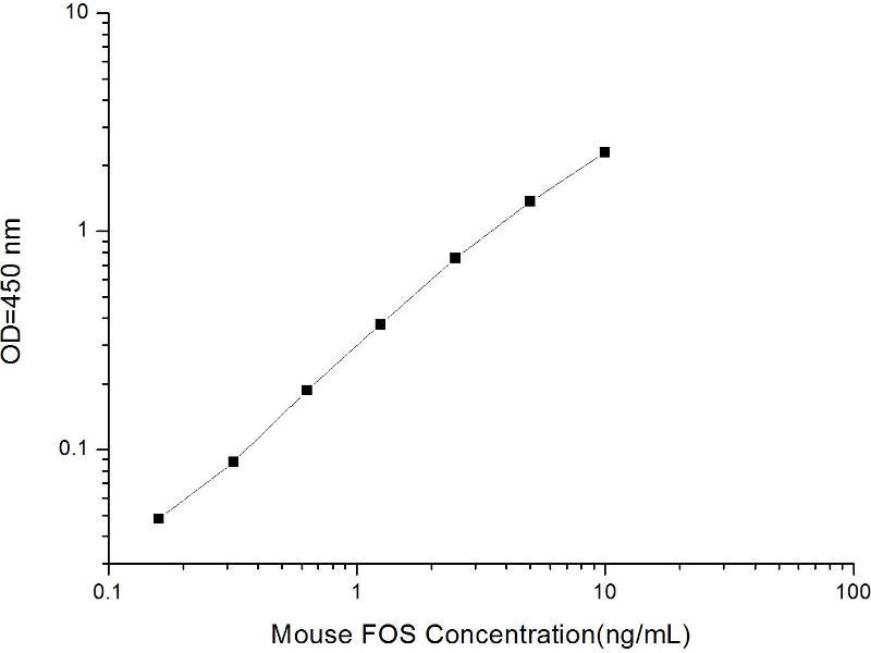 V-Fos FBJ Murine Osteosarcoma Viral Oncogene Homolog (FOS) ELISA Kit (2)
