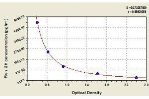 Image no. 1 for Growth Hormone 1 (GH1) ELISA Kit (ABIN364846)