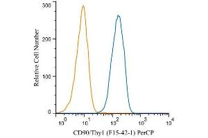 Flow Cytometry (FACS) image for anti-CD90 (THY1) antibody (PerCP) (ABIN4262450)
