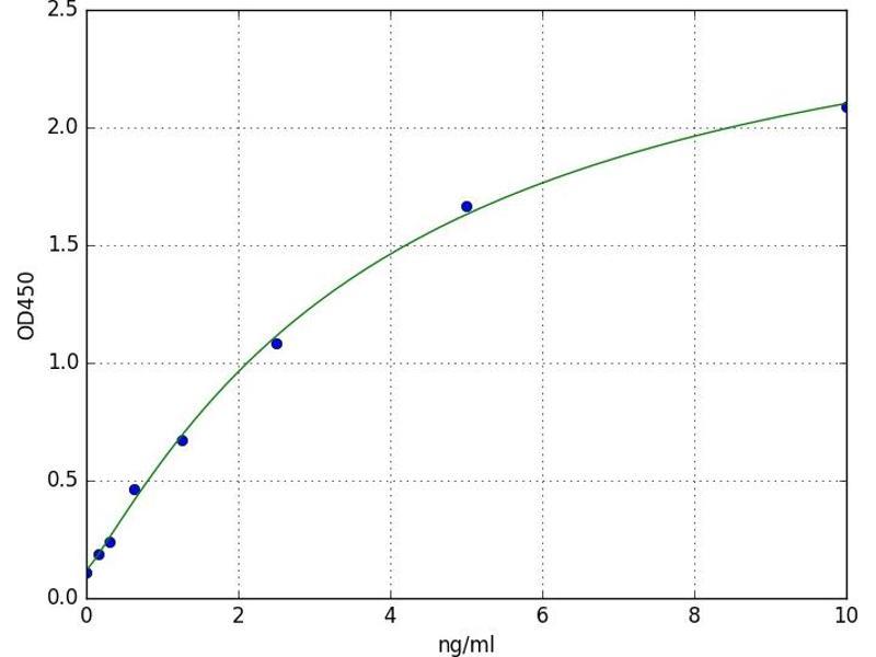 Inter-alpha-Trypsin Inhibitor Heavy Chain Family, Member 6 (ITIH6) ELISA Kit