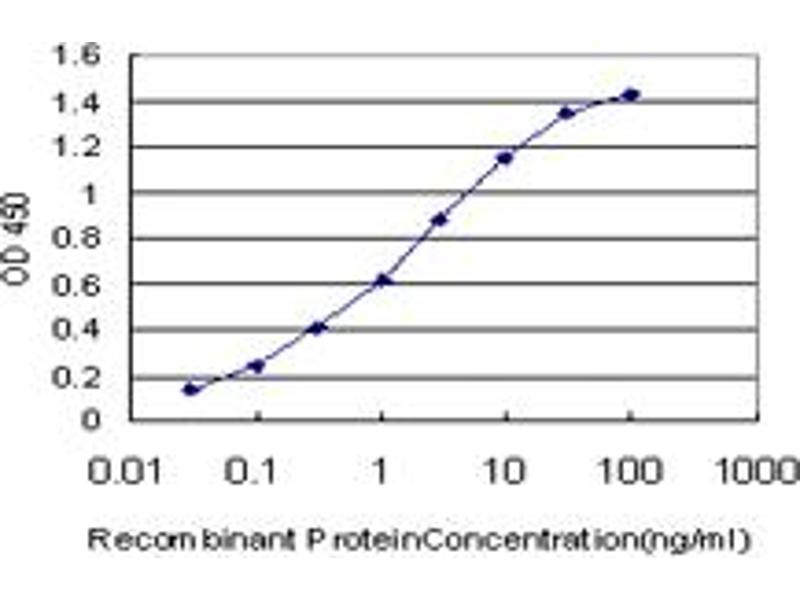 ELISA image for anti-CD55 antibody (Complement Decay-Accelerating Factor) (AA 35-134) (ABIN560554)