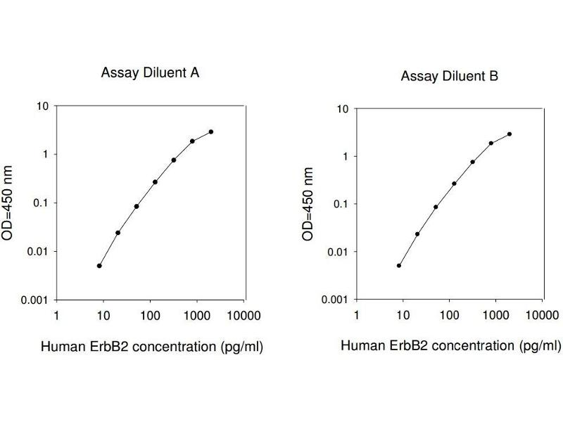 V-Erb-B2 erythroblastic Leukemia Viral Oncogene Homolog 2, Neuro/glioblastoma Derived Oncogene Homolog (Avian) (ERBB2) ELISA Kit