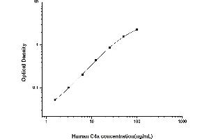 Image no. 1 for Complement Fragment C4a (C4a) ELISA Kit (ABIN6961951)