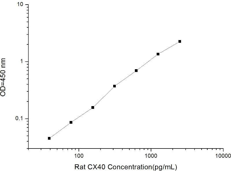 Gap Junction Protein, alpha 5, 40kDa (GJA5) ELISA Kit (2)