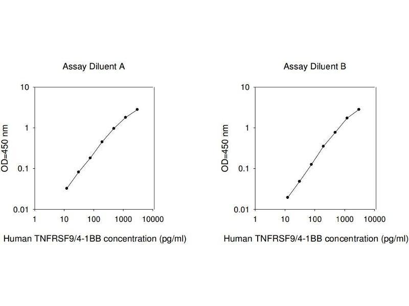 Tumor Necrosis Factor Receptor Superfamily, Member 9 (TNFRSF9) ELISA Kit