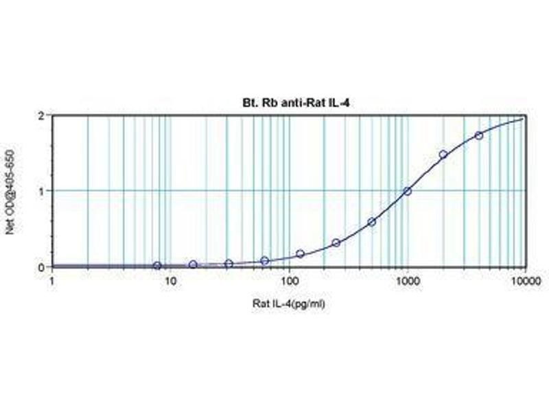 image for anti-Interleukin 4 (IL4) antibody (Biotin) (ABIN465481)