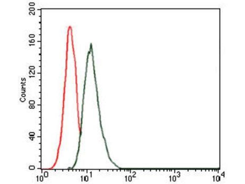 Flow Cytometry (FACS) image for anti-Thrombopoietin (THPO) antibody (ABIN1844325)