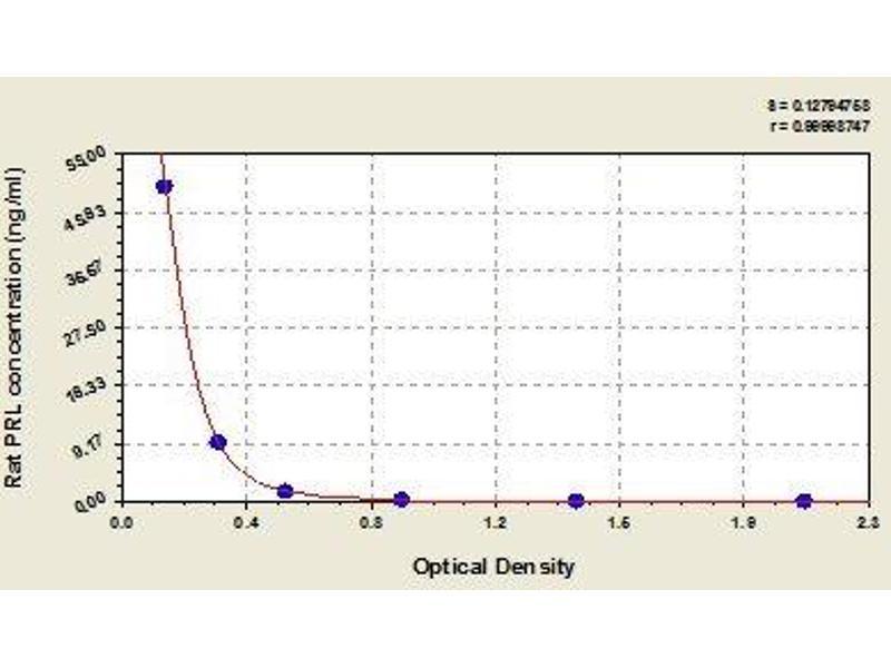 Prolactin (PRL) ELISA Kit