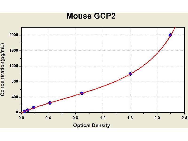 ELISA image for Granulocyte Chemotactic Protein 2 (GCP2) ELISA Kit (ABIN1115242)