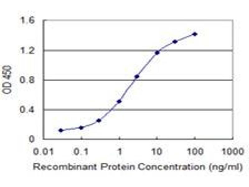 ELISA image for anti-GATA3 antibody (GATA Binding Protein 3) (AA 103-200) (ABIN515950)