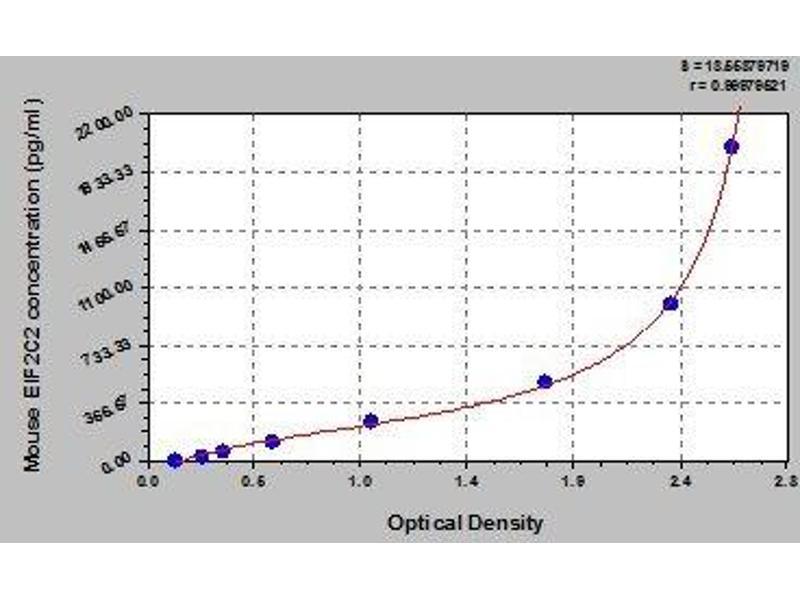 Eukaryotic Translation Initiation Factor 2C, 2 (EIF2C2) ELISA Kit