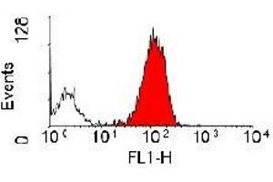 Flow Cytometry (FACS) image for anti-Integrin beta 2 antibody (ITGB2) (ABIN180772)