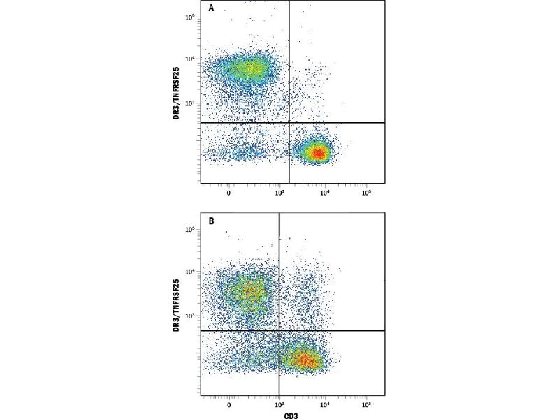 Flow Cytometry (FACS) image for anti-TNFRSF25 antibody (Tumor Necrosis Factor Receptor Superfamily, Member 25) (AA 25-201) (ABIN4900568)