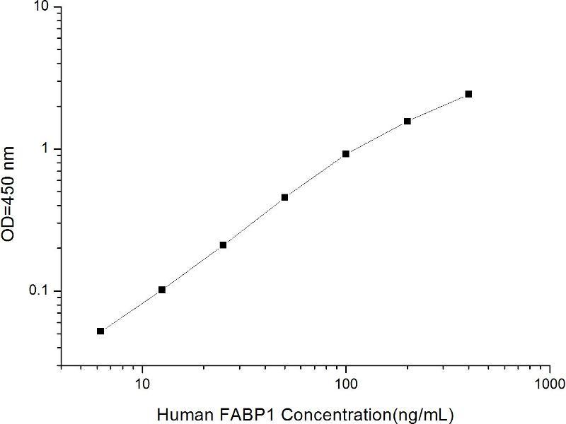 Fatty Acid Binding Protein 1, Liver (FABP1) ELISA Kit (2)